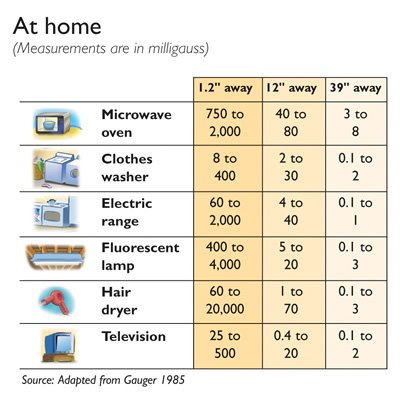 sources of EMF in the home