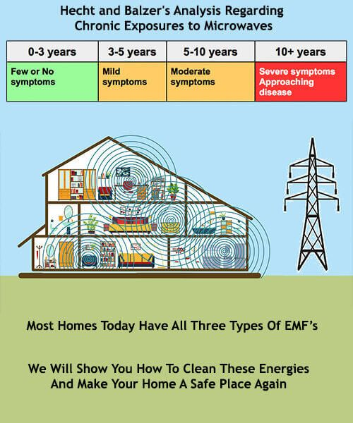 Electromagnetic Home Inspections Buffalo NY